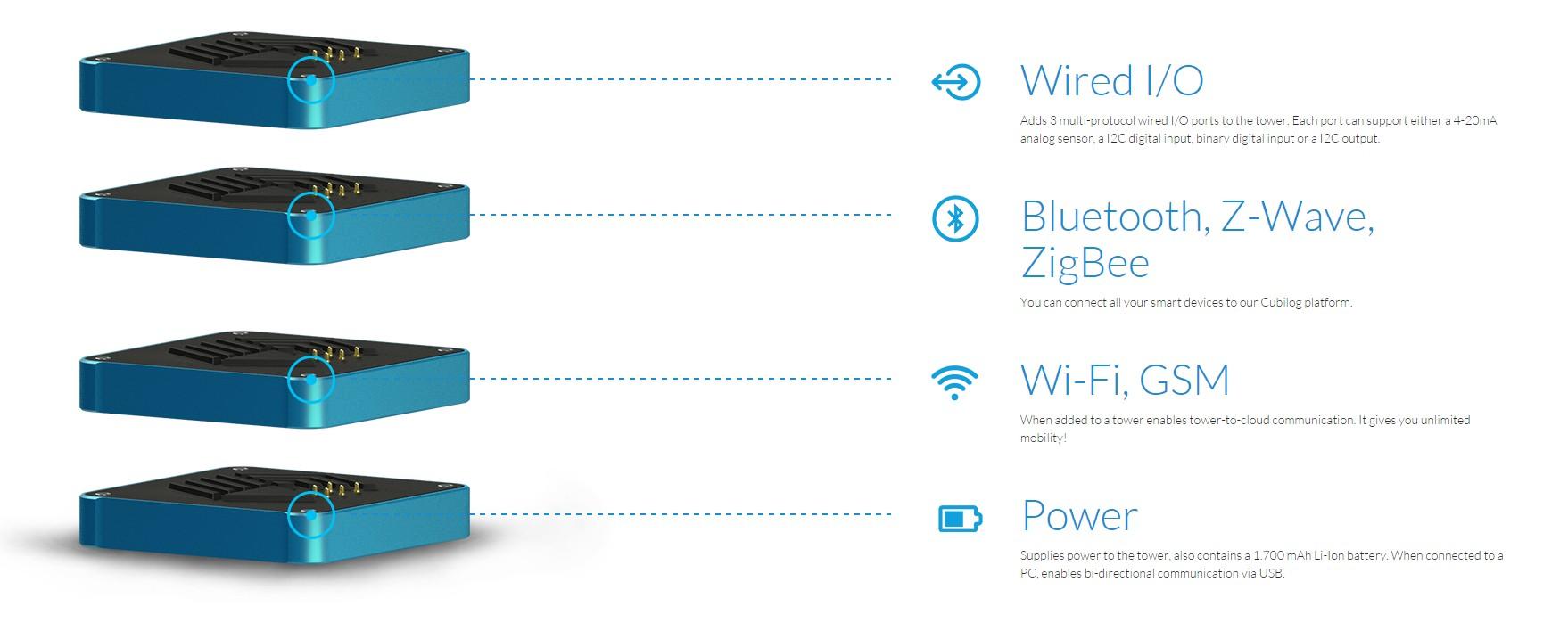 Cubilog Unveils Modular Hub For Flexible Home Automation