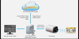 AutoVu-Plate-Reader-Architecture-1200p